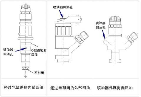 回油管安装不当会引起燃油泄漏到发动机上,过高的回油压力影响喷油器图片